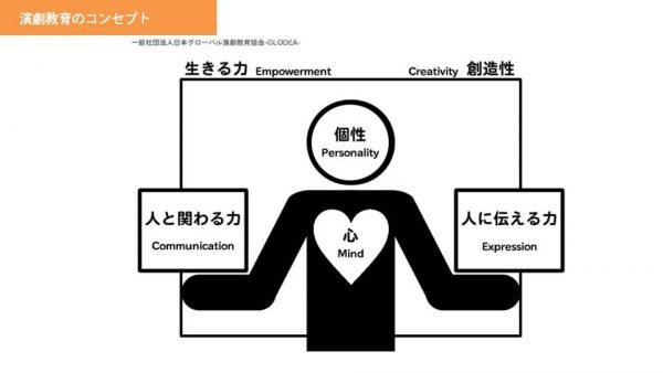 生きる力・創造性 人と関わる力 人に伝える力