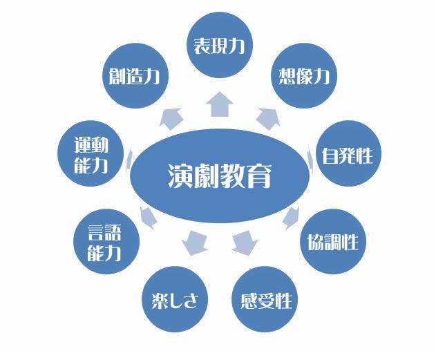 演劇教育の輪