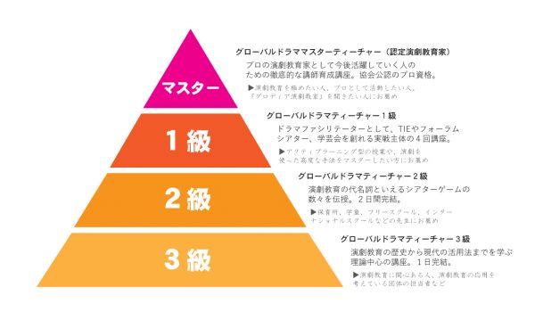 演劇教育講師養成講座ピラミッド