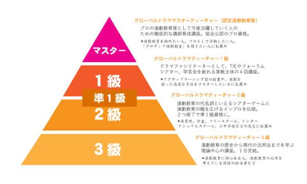 演劇教育養成講座ピラミッド